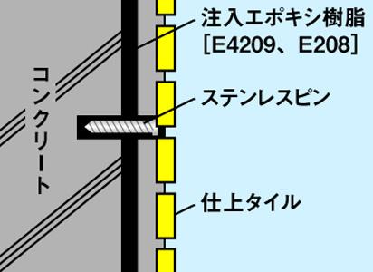 ピンニング工法の説明